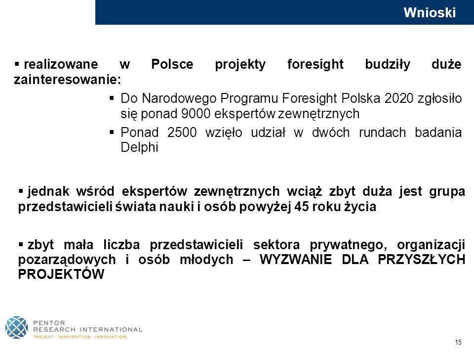 realizowane w Polsce projekty foresight budziły duże zainteresowanie: