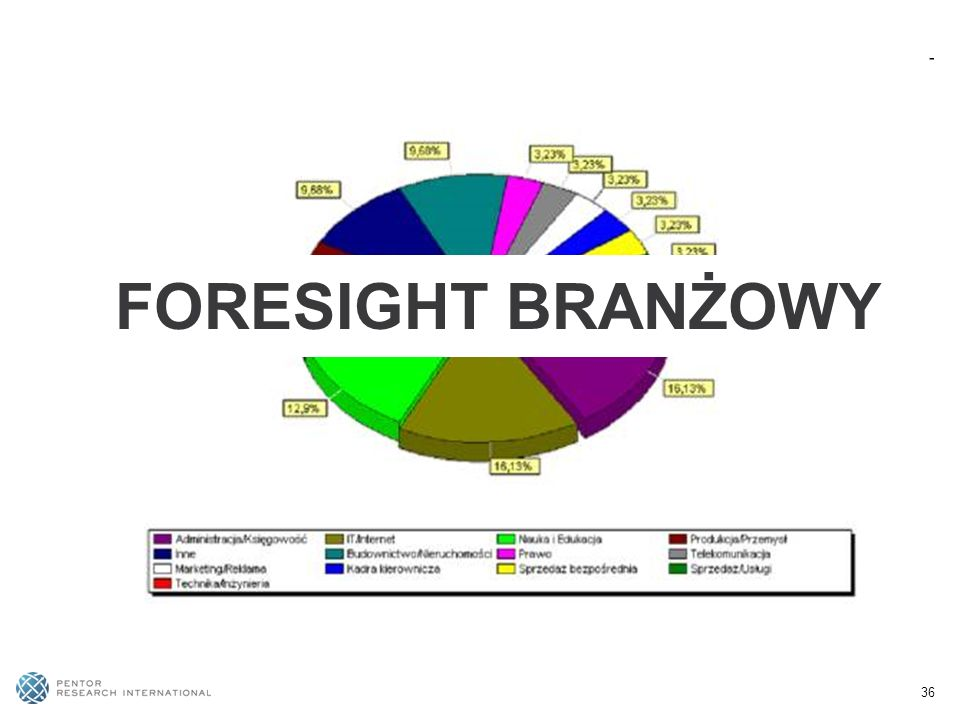 FORESIGHT BRANŻOWY 36