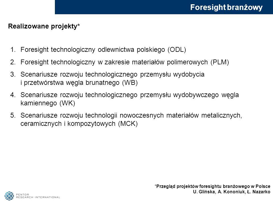 Foresight branżowy Realizowane projekty*