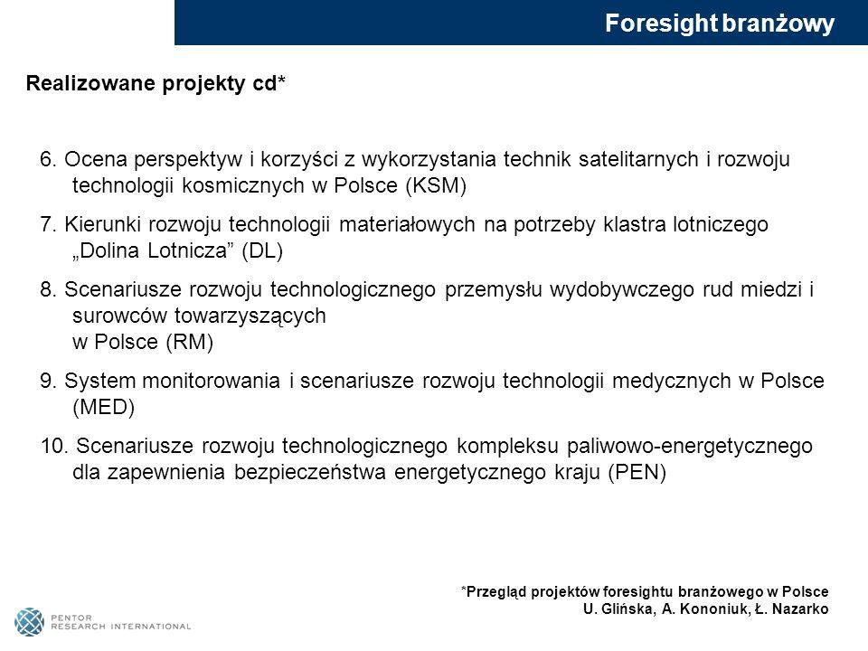 Foresight branżowy Realizowane projekty cd*