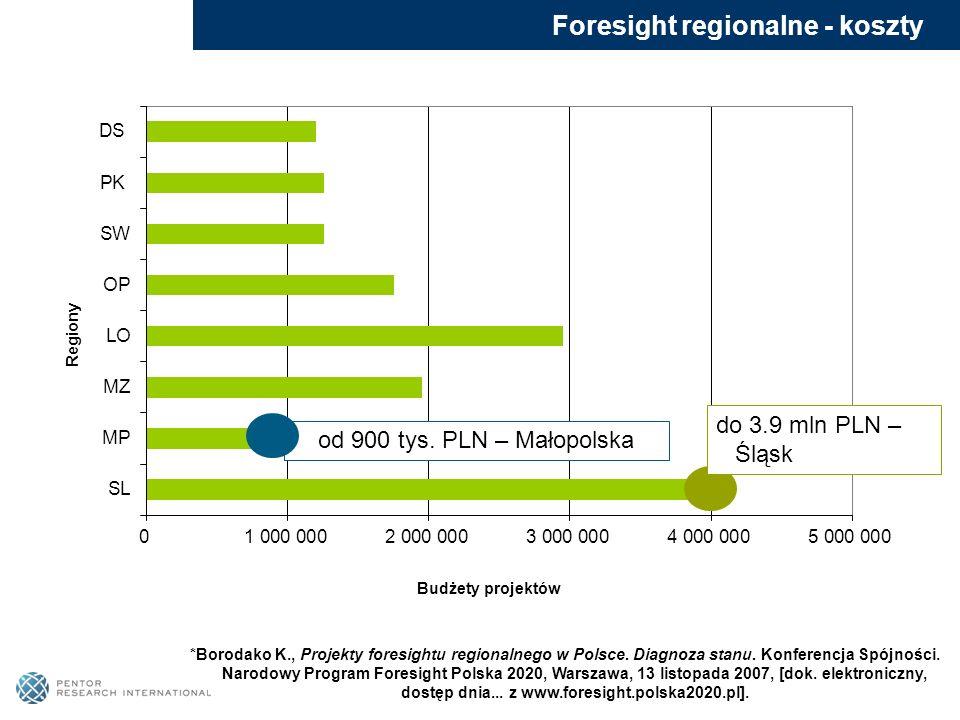 Foresight regionalne - koszty