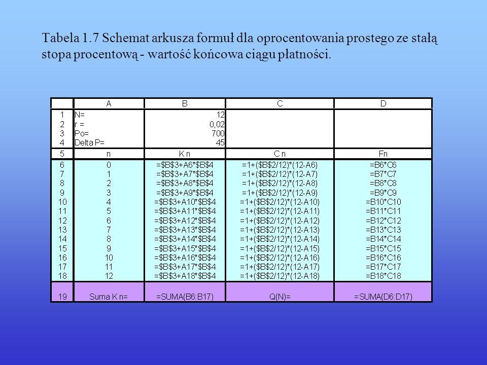 Tabela 1.7 Schemat arkusza formuł dla oprocentowania prostego ze stałą stopa procentową - wartość końcowa ciągu płatności.