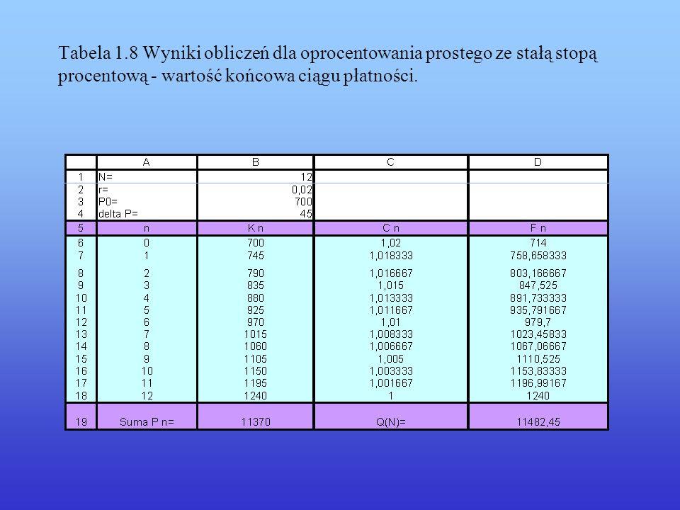 Tabela 1.8 Wyniki obliczeń dla oprocentowania prostego ze stałą stopą procentową - wartość końcowa ciągu płatności.