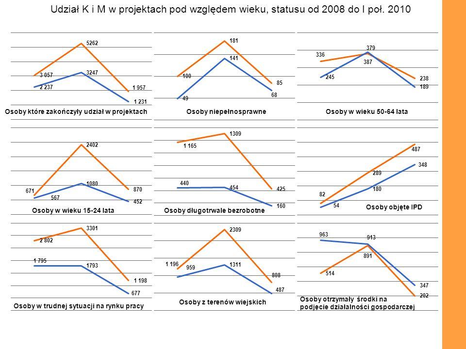 Udział K i M w projektach pod względem wieku, statusu od 2008 do I poł