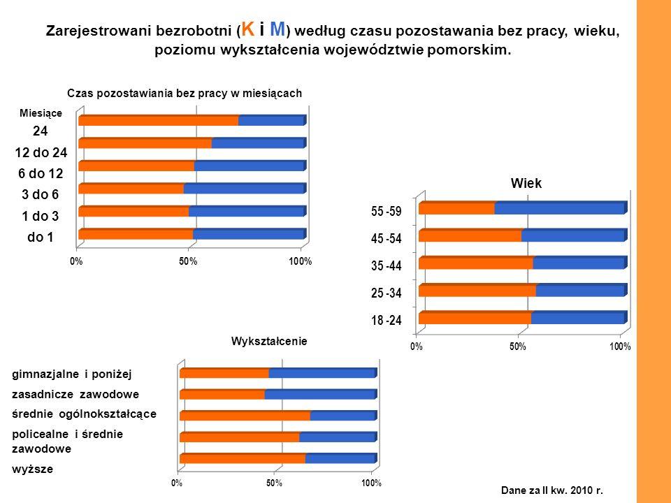 Zarejestrowani bezrobotni (K i M) według czasu pozostawania bez pracy, wieku, poziomu wykształcenia województwie pomorskim.