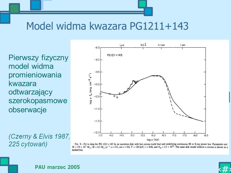 Model widma kwazara PG1211+143