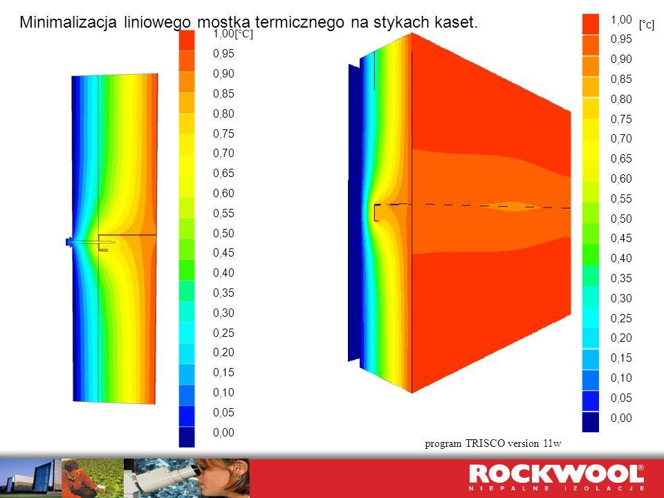 Minimalizacja liniowego mostka termicznego na stykach kaset.