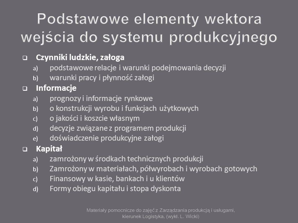 Podstawowe elementy wektora wejścia do systemu produkcyjnego