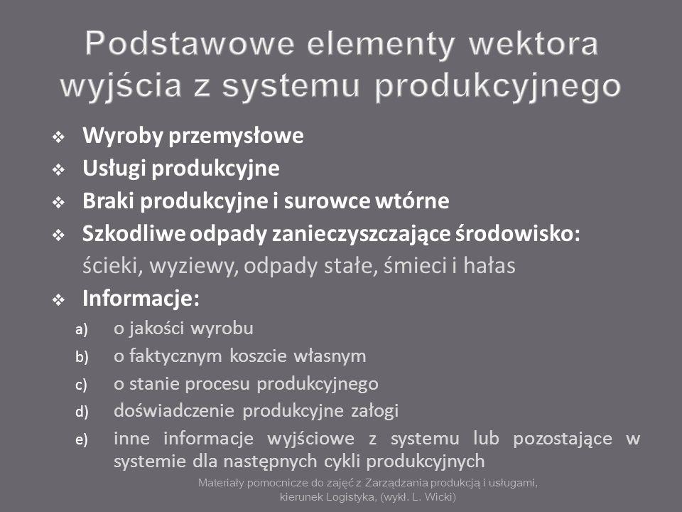 Podstawowe elementy wektora wyjścia z systemu produkcyjnego