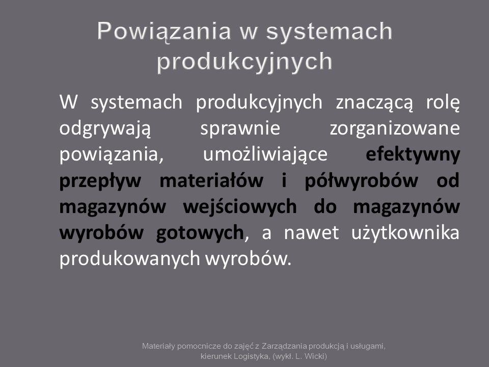 Powiązania w systemach produkcyjnych