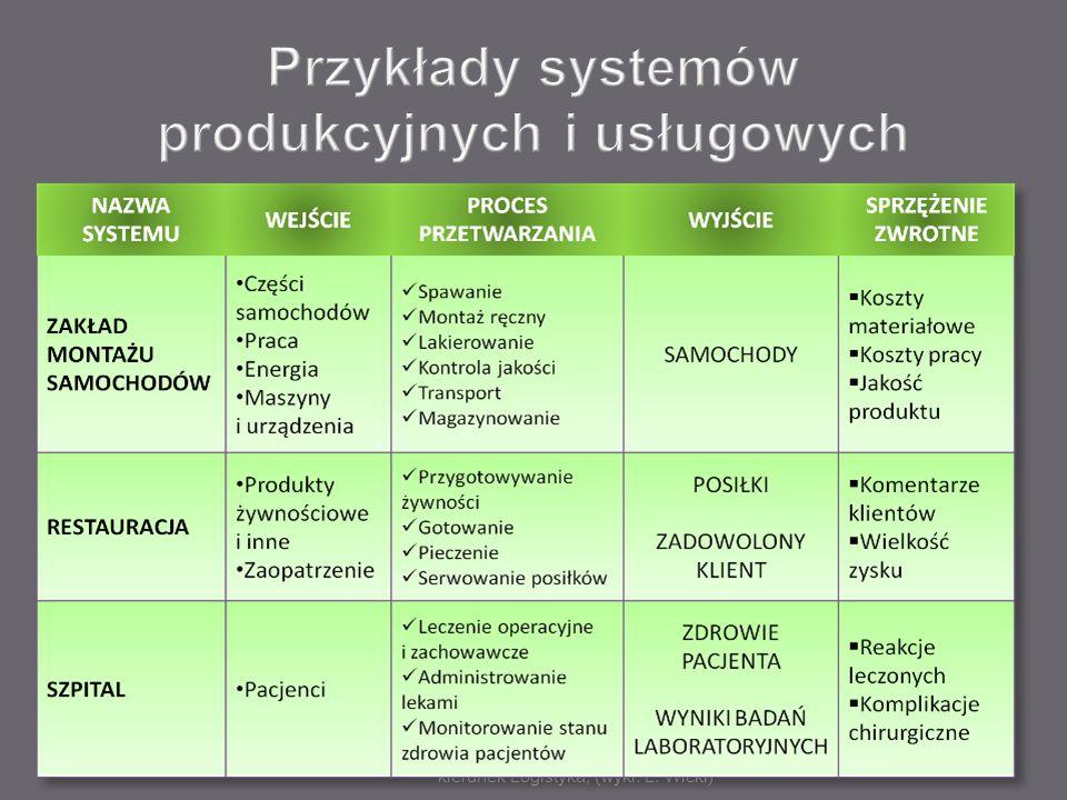 Przykłady systemów produkcyjnych i usługowych