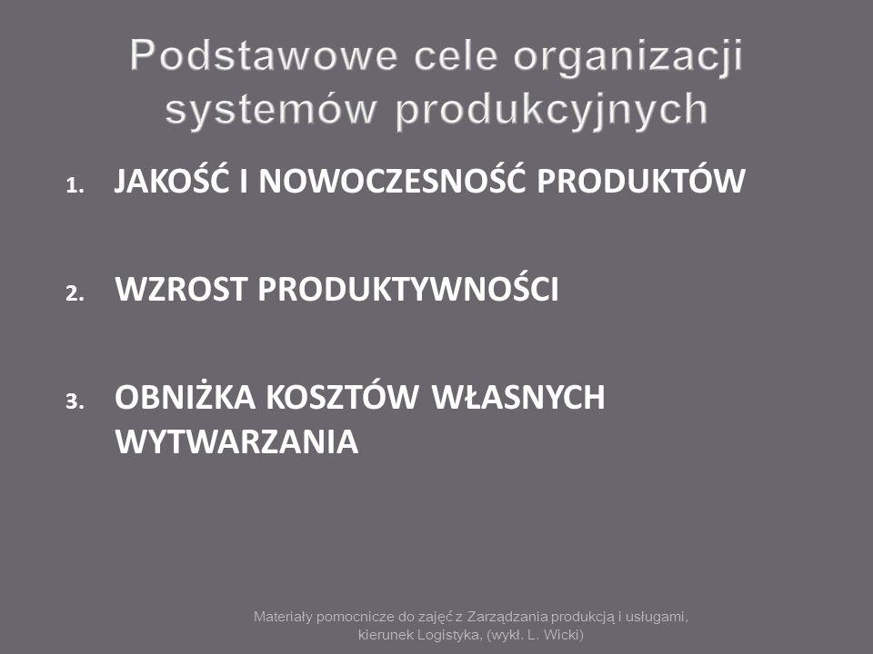 Podstawowe cele organizacji systemów produkcyjnych