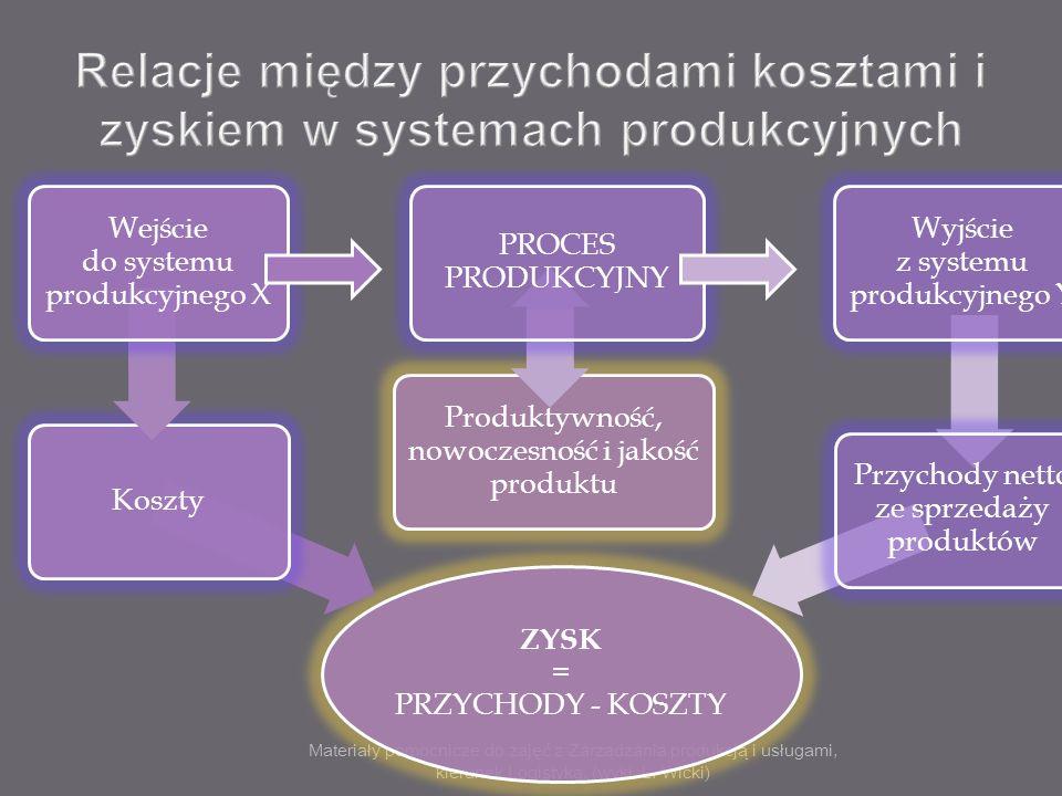 Relacje między przychodami kosztami i zyskiem w systemach produkcyjnych