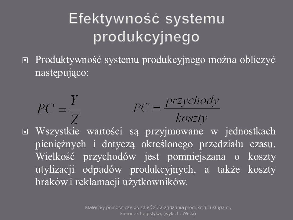 Efektywność systemu produkcyjnego