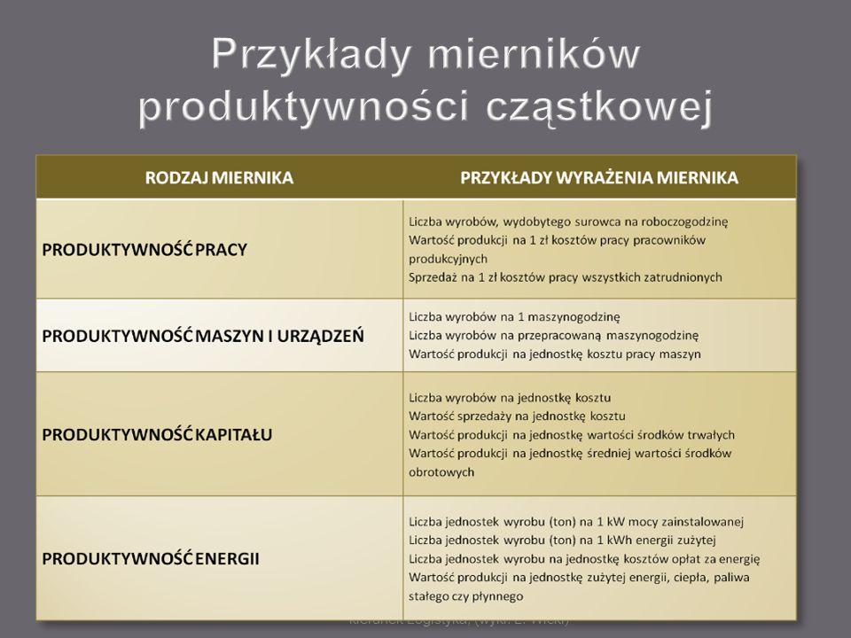 Przykłady mierników produktywności cząstkowej