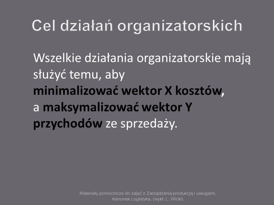 Cel działań organizatorskich