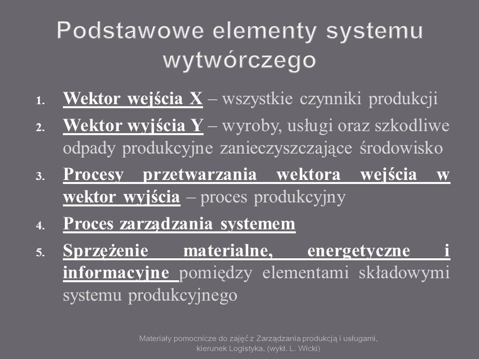 Podstawowe elementy systemu wytwórczego