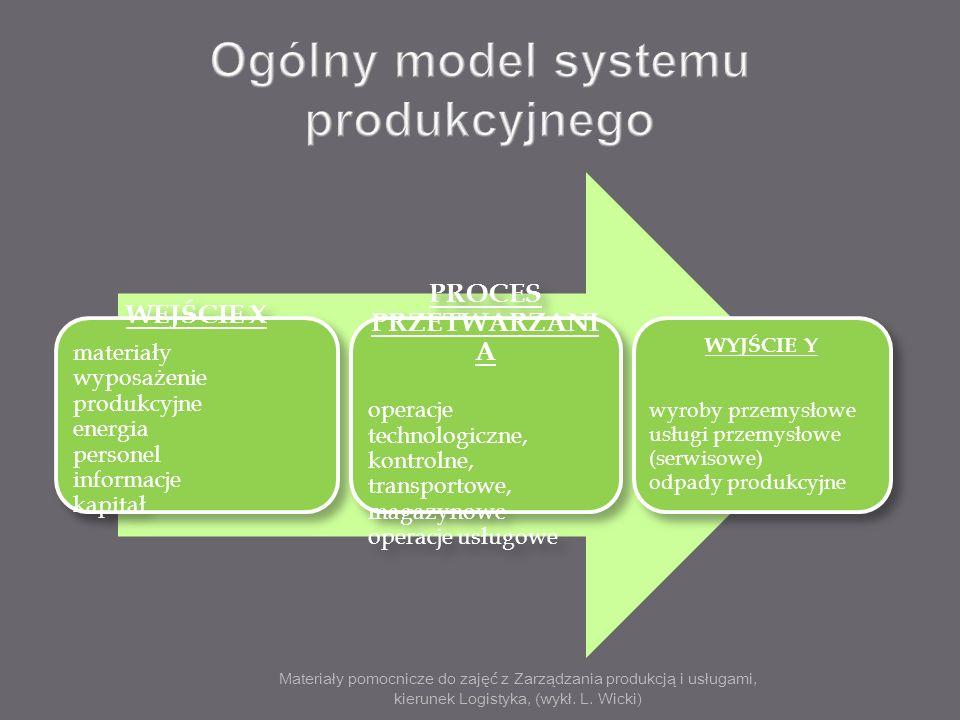 Ogólny model systemu produkcyjnego