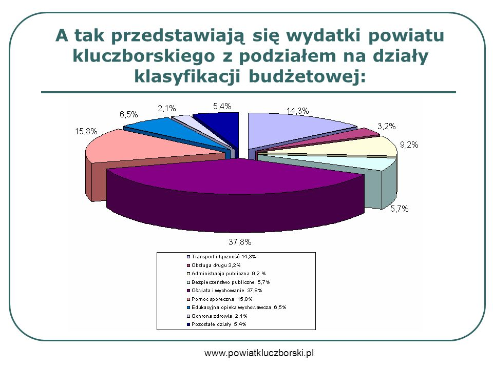 A tak przedstawiają się wydatki powiatu kluczborskiego z podziałem na działy klasyfikacji budżetowej: