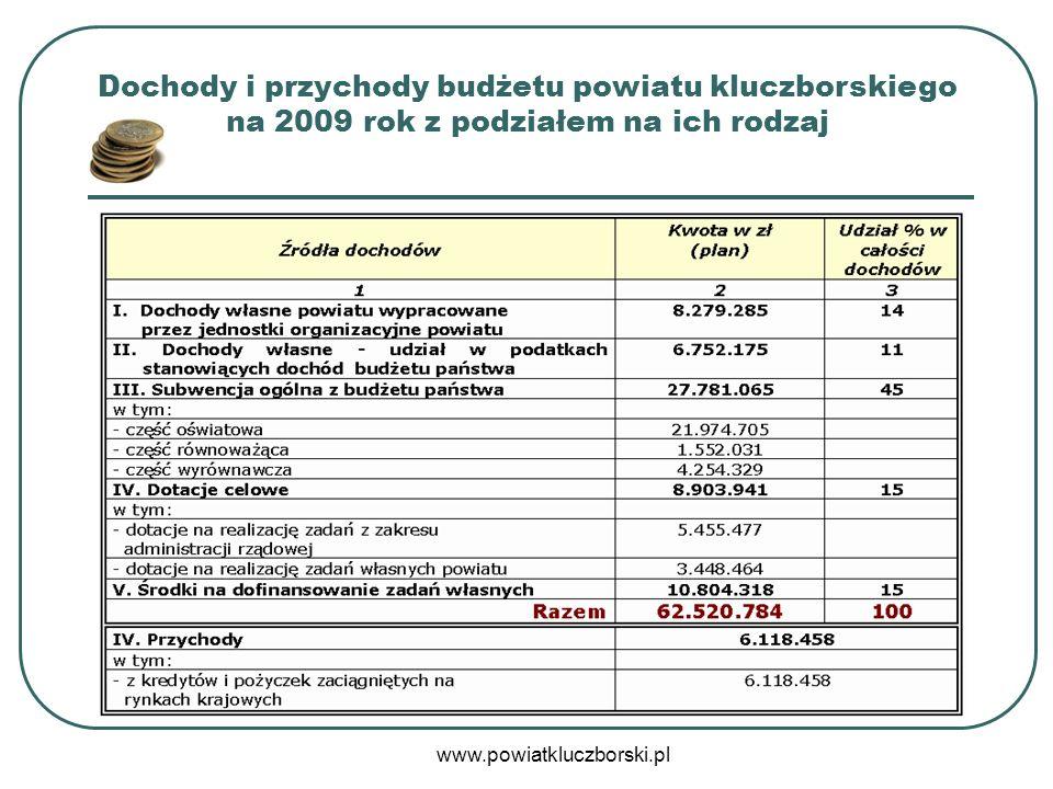 Dochody i przychody budżetu powiatu kluczborskiego na 2009 rok z podziałem na ich rodzaj