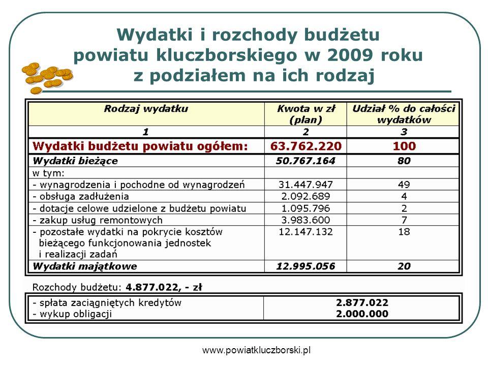 Wydatki i rozchody budżetu powiatu kluczborskiego w 2009 roku z podziałem na ich rodzaj
