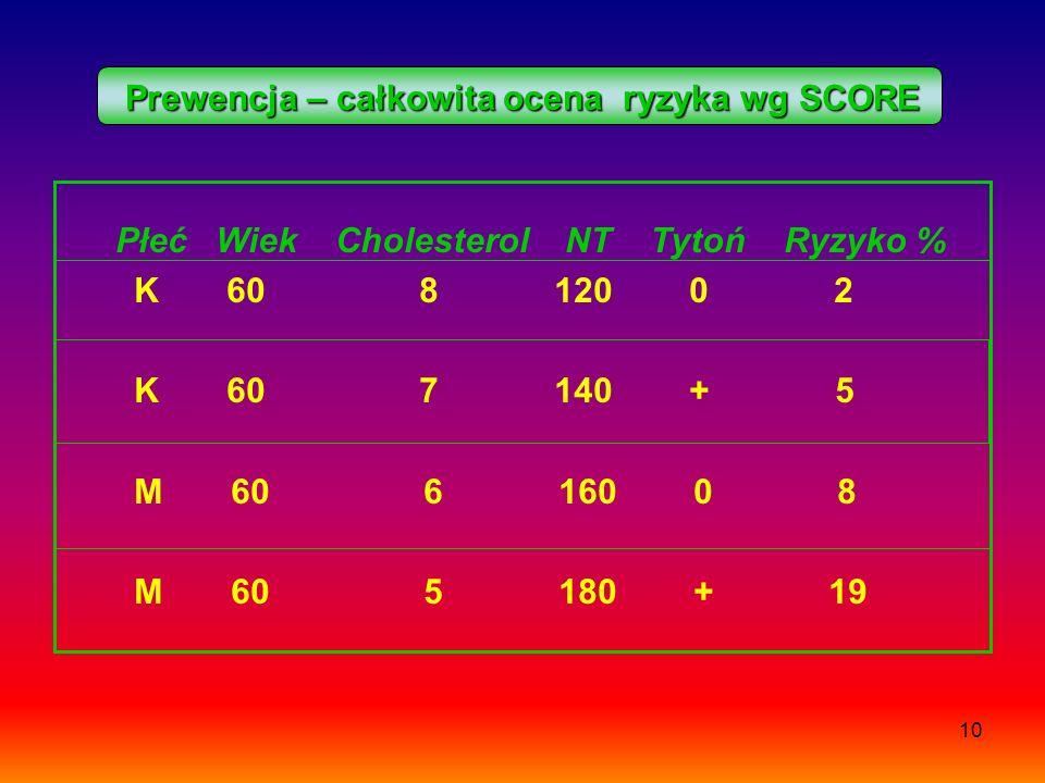 Prewencja – całkowita ocena ryzyka wg SCORE