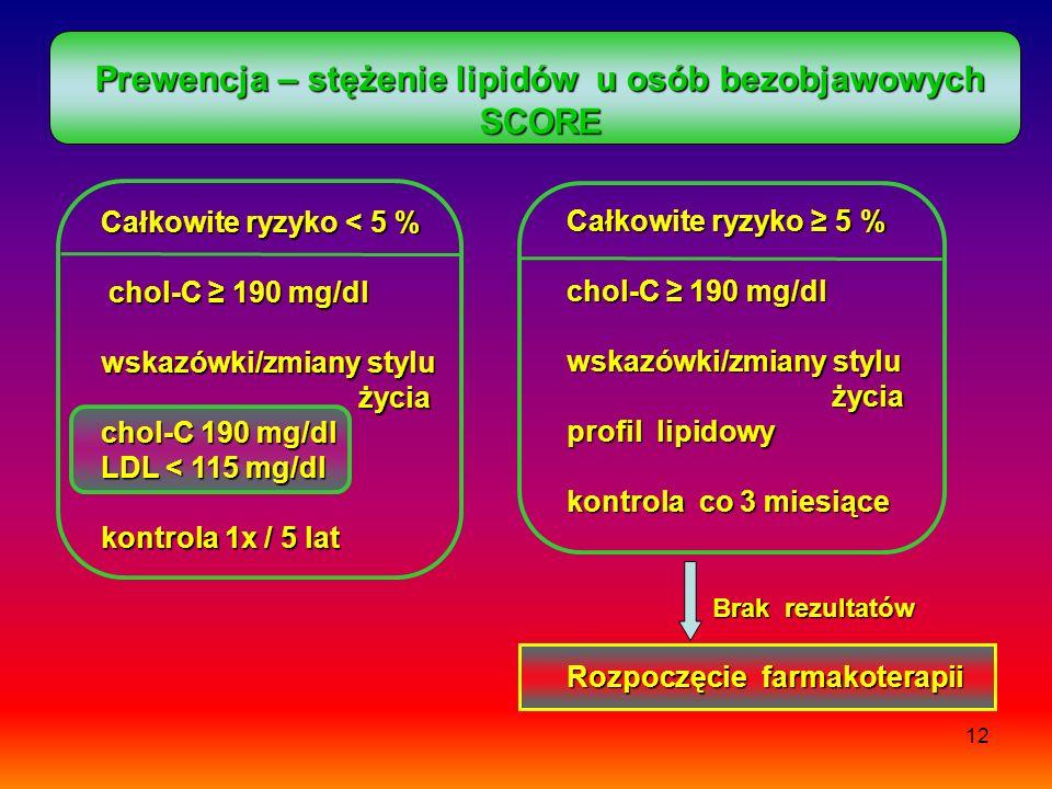 Prewencja – stężenie lipidów u osób bezobjawowych SCORE