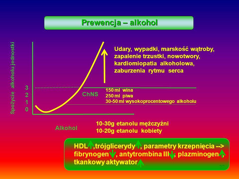 Prewencja – alkohol HDL ,trójglicerydy , parametry krzepnięcia -->