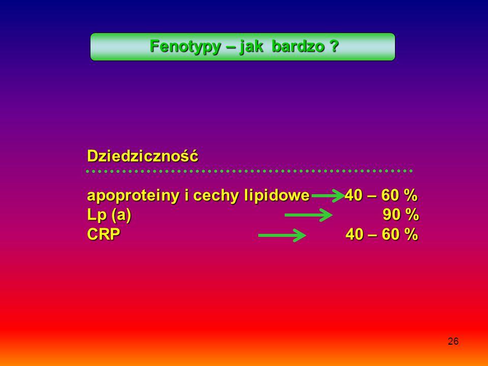Fenotypy – jak bardzo Dziedziczność. apoproteiny i cechy lipidowe 40 – 60 %