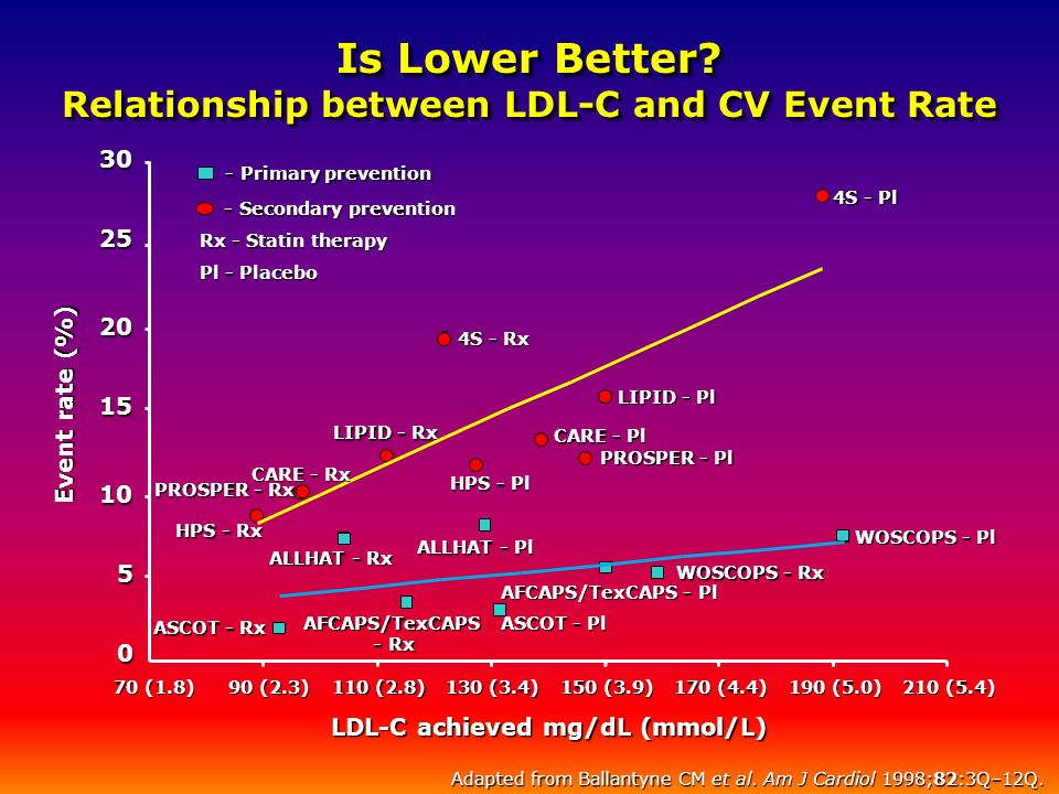 Is Lower Better Relationship between LDL-C and CV Event Rate