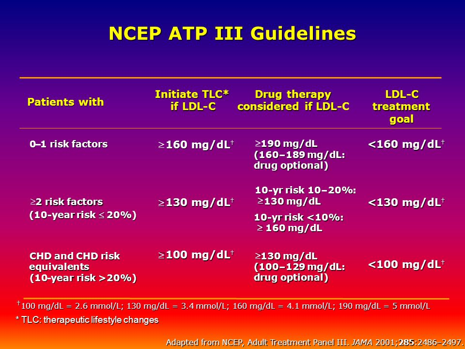 NCEP ATP III Guidelines
