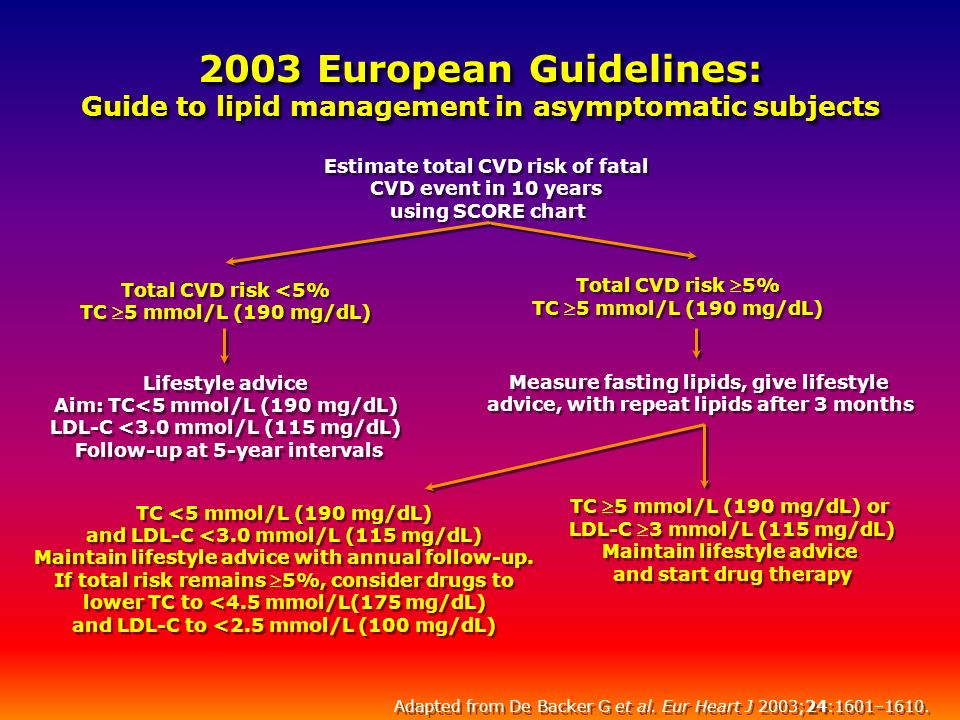 2003 European Guidelines: Guide to lipid management in asymptomatic subjects