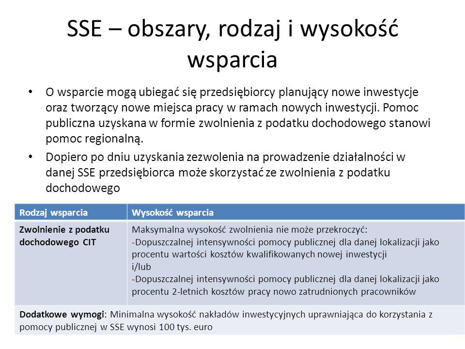 SSE – obszary, rodzaj i wysokość wsparcia