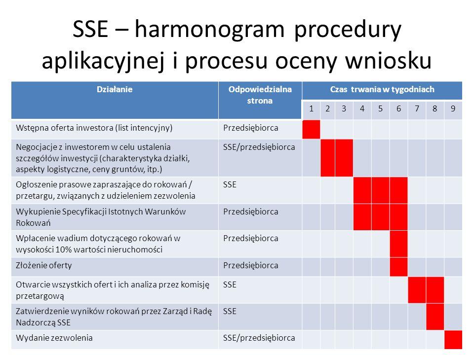SSE – harmonogram procedury aplikacyjnej i procesu oceny wniosku