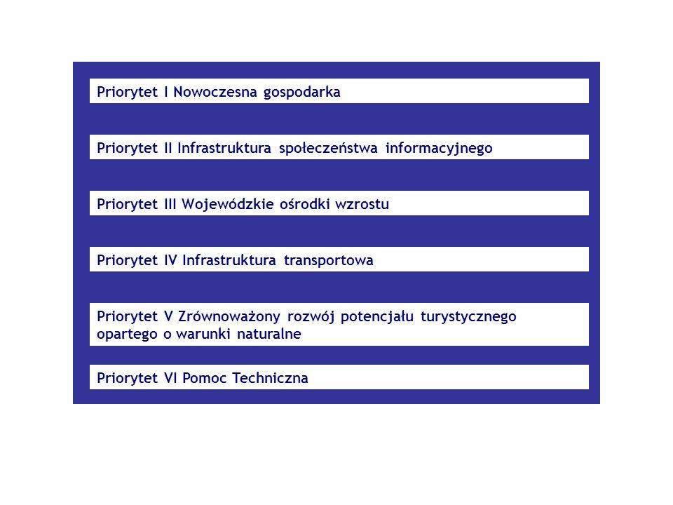 Priorytet I Nowoczesna gospodarka