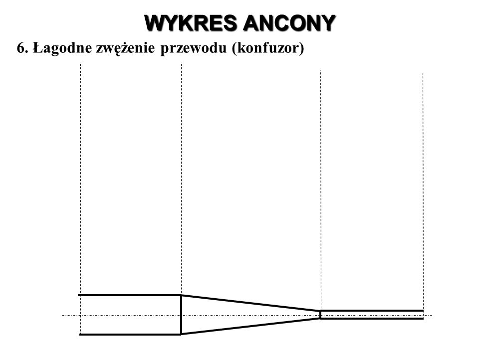 WYKRES ANCONY 6. Łagodne zwężenie przewodu (konfuzor)