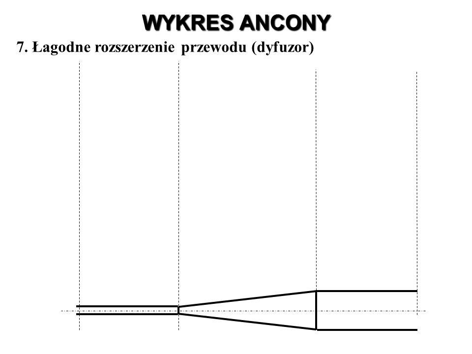 WYKRES ANCONY 7. Łagodne rozszerzenie przewodu (dyfuzor)