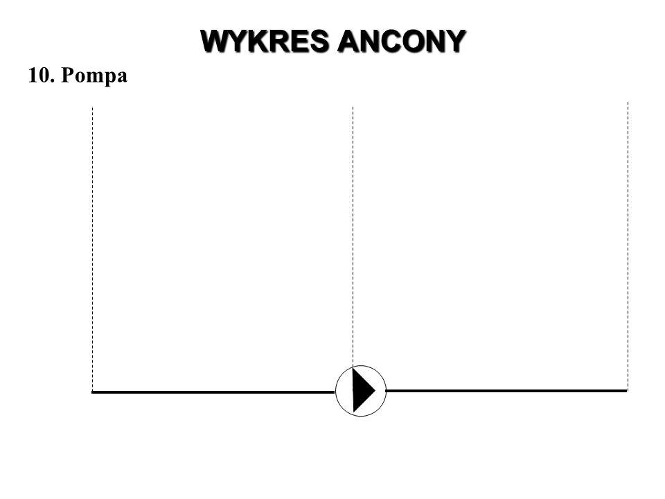 WYKRES ANCONY 10. Pompa