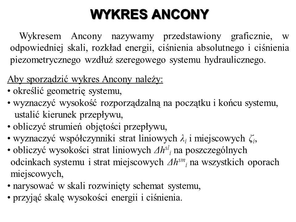 WYKRES ANCONY