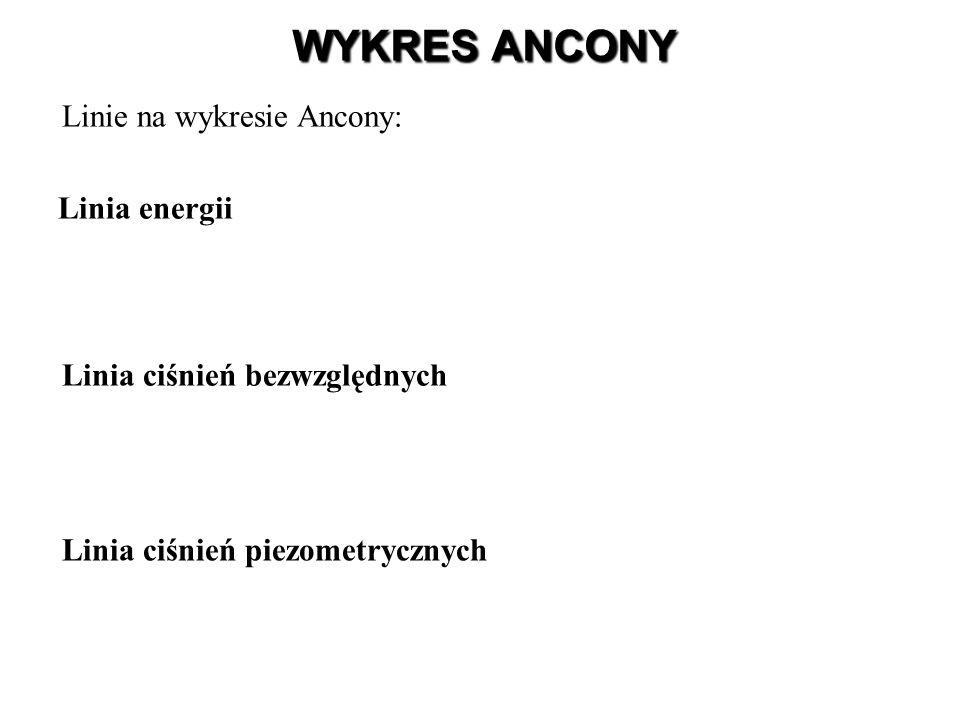 WYKRES ANCONY Linie na wykresie Ancony: Linia energii