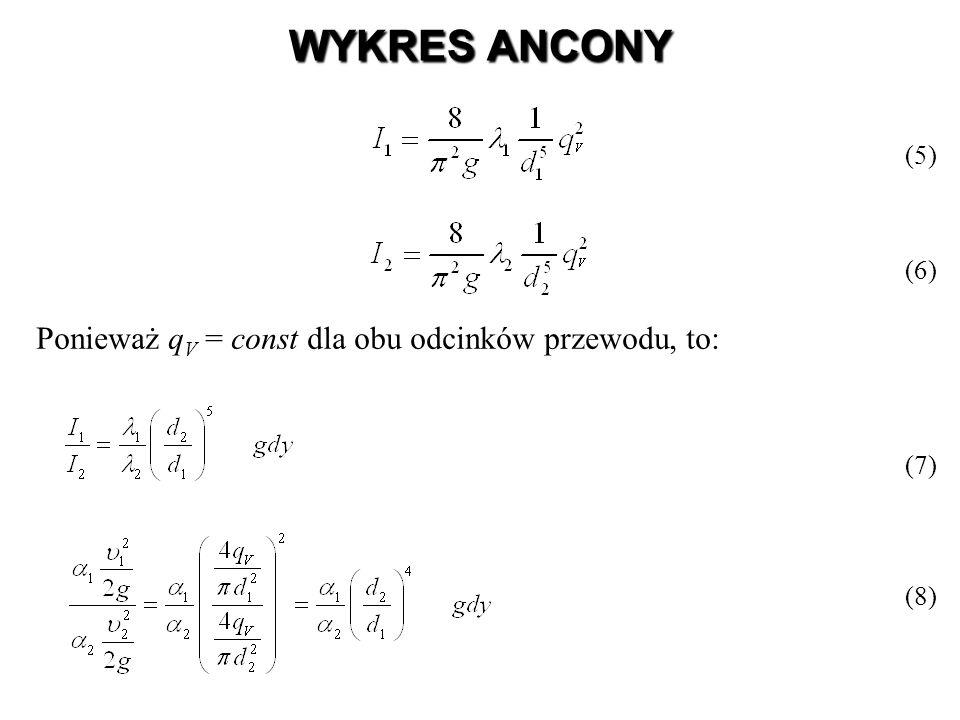 WYKRES ANCONY Ponieważ qV = const dla obu odcinków przewodu, to: (5)