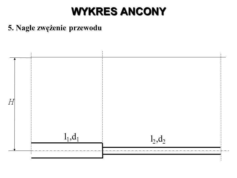 WYKRES ANCONY 5. Nagłe zwężenie przewodu l1,d1 l2,d2