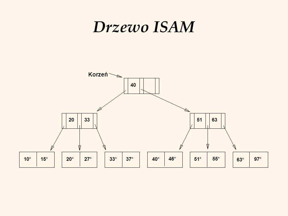 Drzewo ISAM Korzeń 10* 15* 20* 27* 33* 37* 40* 46* 51* 55* 63* 97* 20