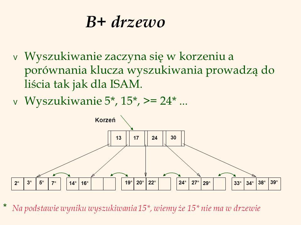 B+ drzewoWyszukiwanie zaczyna się w korzeniu a porównania klucza wyszukiwania prowadzą do liścia tak jak dla ISAM.