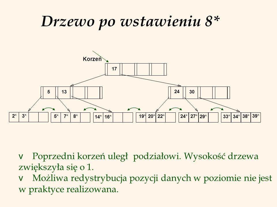 Drzewo po wstawieniu 8* Korzeń. 17. 5. 13. 24. 30. 2* 3* 5* 7* 8* 14* 16* 19* 20* 22*