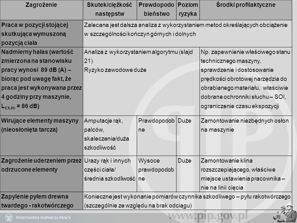 Skutek/ciężkość następstw Środki profilaktyczne