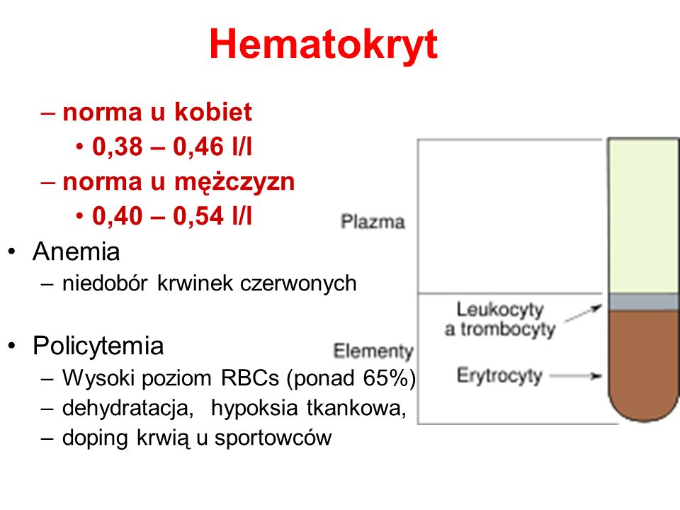 Hematokryt norma u kobiet 0,38 – 0,46 l/l norma u mężczyzn