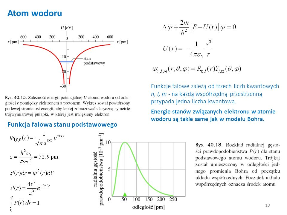Atom wodoru Funkcja falowa stanu podstawowego