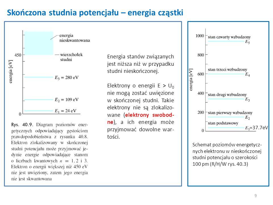 Skończona studnia potencjału – energia cząstki