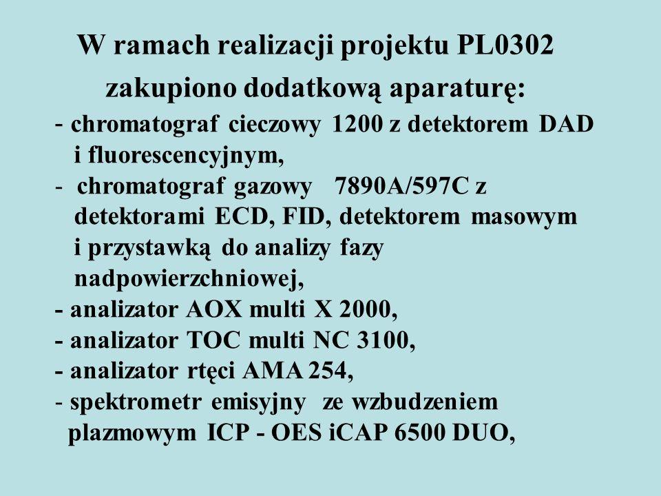 W ramach realizacji projektu PL0302 zakupiono dodatkową aparaturę: